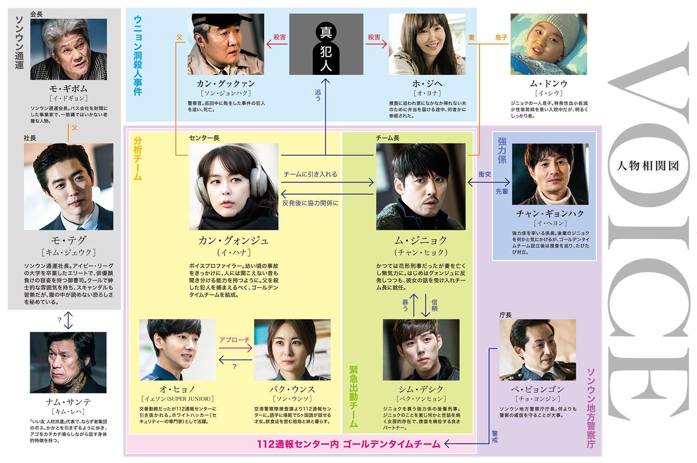 https://www.cinemart.co.jp/dc/images/voice_chart.jpg